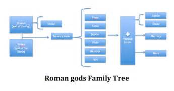 Summary of Roman Gods and Additional Facts  Mars Family Tree