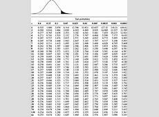 Full T Distribution Table wwwpixsharkcom Images