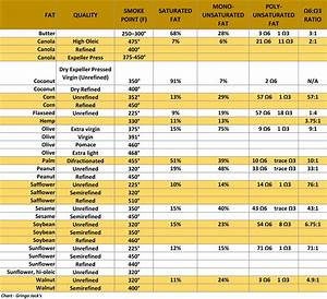 Oil Chart Healthy Cooking Oils Food Temperature Chart