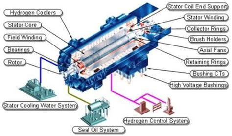 A Generator Converts Mechanical Energy To Electrical
