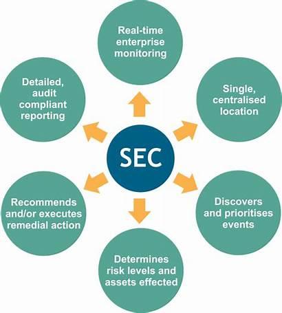Security Service Lantech Managed Services Casb