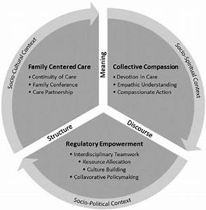 An interpretive-system framework of end-of-life integrated ...