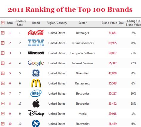 Apple In Top 10 Interbrand Best Global Brands 2011 How