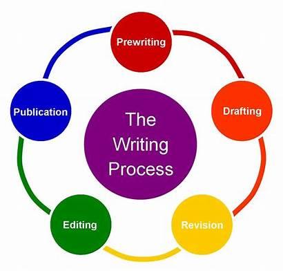 Writing Process Steps College Recursive Order