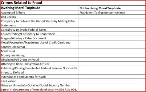 crimes involving moral turpitude crimes fraud  enforcement jacksonville fl immigration