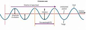 3 3 State The Meaning Of Amplitude  Frequency   Wavelength And Period Of A Wave  U2013 Saturnine Notes