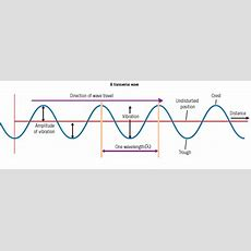 Properties Of Waves  Mini Physics  Learn Physics Online