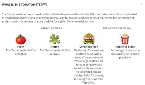 Rotten Tomatoes Rating System Icons  Movie Search Engine