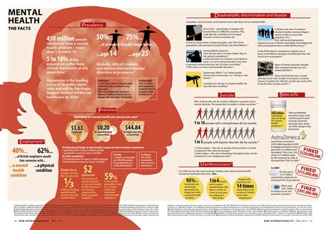 A Look At Mental Health Infographic Info Carnivore