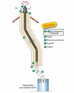 Conduit Evacuation Chaudiere Gaz Condensation : tubage flexible chaudi re condensation flexline cosmac ~ Melissatoandfro.com Idées de Décoration