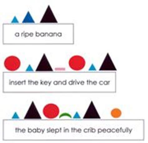 Montessori Materials Parts Of Speech Grammar Symbol Charts  Kid's Room  Pinterest Charts