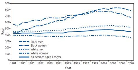 quickstats death rates  persons aged  years