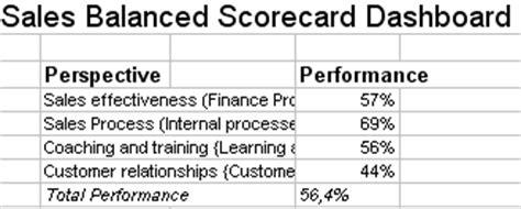 metrics  kpis  measure sales performance