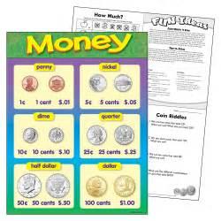 Money Learning Chart Trendenterprises Com