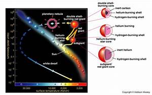 Death Of Stars  Low Mass