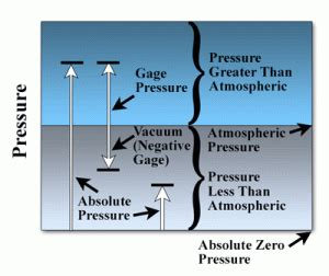 What Is Vacuum Pressure by What Is Pressure And How Is It Referenced Dwyer