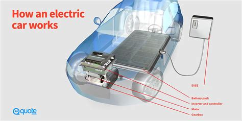 Diagram Of Electric Car Motor by How Electric Cars Work Quote 174