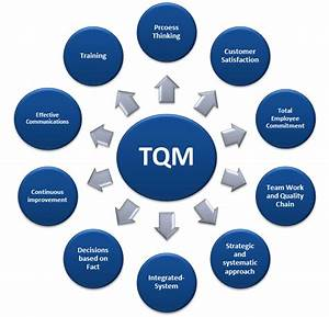 Tqm Assignment creative writing jobs rochester ny homework help ww2 world environment day creative writing