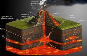 Diagram Of A Shield Volcano