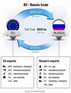 Russia-EU Trade Infographics | Oxstones Investment Club™