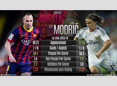Andres Iniésta vs Luka Modric WhoScoredcom