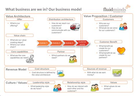 what is a business model eight models of business models why they re important