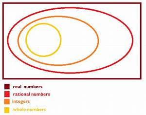 Explain Gow The Venn Diagrams In This Lesson Show Taht All