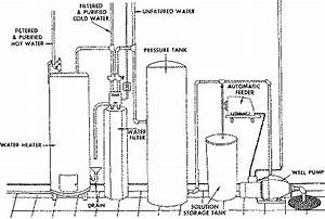 With with cistern tank also water pump pressure tank installation diagram
