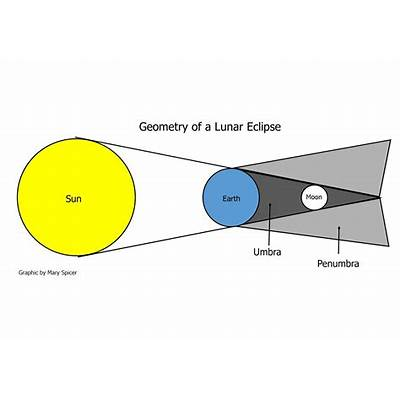Diagram Of Lunar Eclipse 2015 Gallery - How To Guide And