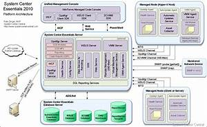 System Center Essentials 2010 Platform Architecture