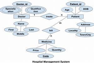 Er Diagram Of Hospital System