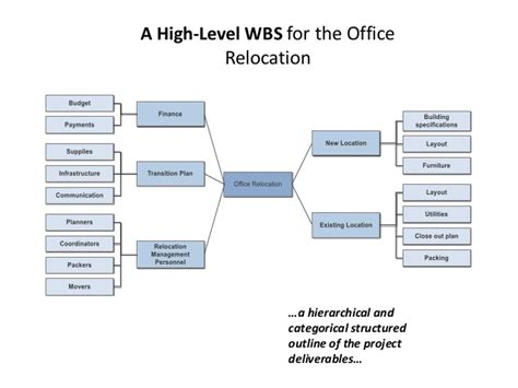 How To Plan Relocation by Wbs Of Office Relocation
