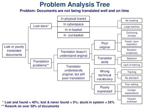 Problem Tree Template by Problem Analysis Tree Problem Documents