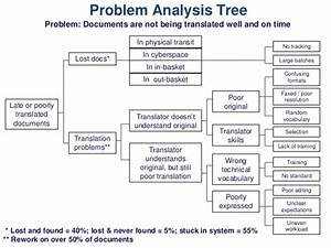 problem analysis tree problem documents With problem tree template