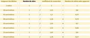 Bois De Chauffage Montpellier : bois de chauffage aubais junas nimes calvisson ~ Dailycaller-alerts.com Idées de Décoration