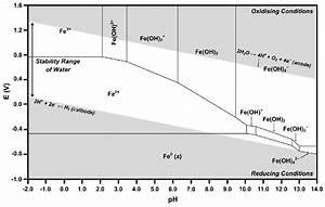 Calculated Pourbaix Diagram For Fe