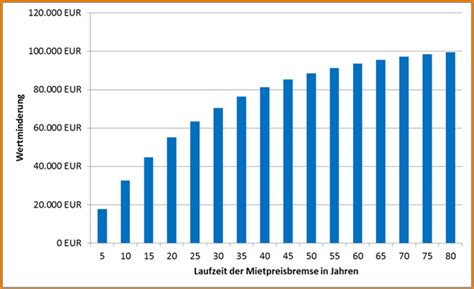 Wertminderung Immobilie Durch Lärm by Mietpreisbremse Wert Relevant Oder Neuer