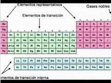 Tabla periodica actualizada 2015 takvim kalender hd tabla periodica actual grupos familias y periodos youtube urtaz Images
