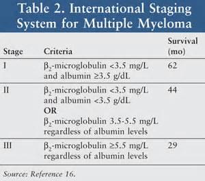 multiple myeloma stages  Multiple Myeloma Multiple Myeloma/Other Plasma Cell Neoplasms