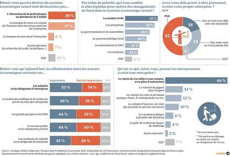 un sondage sur la colocation un sondage exclusif sur les français et l entreprise de