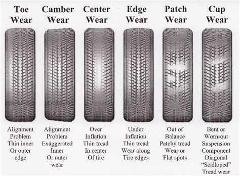 Corvette Tire Wear Patterns