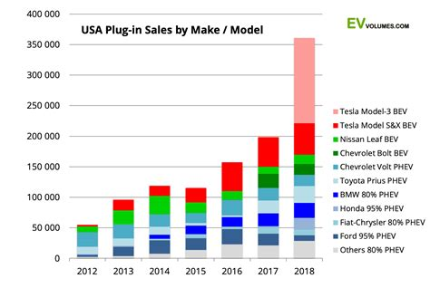 The Electric Vehicle World Sales Database