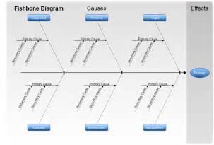 Fishbone Template Excel Blank Fishbone Diagram Template Fishbone Diagram Template
