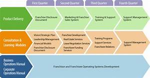 Step 3  How To Franchise A Business  U2013 Franchise Growth