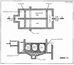 Original Slow Sand Filtration Water Treatment Plants