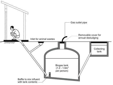 kitchen waste biogas plant design biogas how this common but underexplored cooking fuel is 8722
