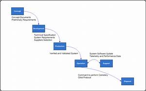 Life Cycle Process  Structure Diagram