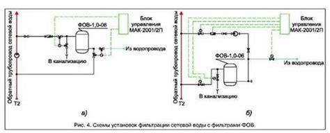 Топ3 способа промывки трубопроводов сетей водоснабжения