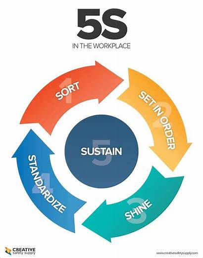 5s Poster Workplace Lean Manufacturing Methodology Audit