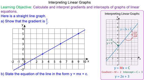 Equation Of Straight Line Graphs Flowchart Penjualan Kredit Perusahaan Jasa Flow Chart Of Conventional Water Treatment Plant Elektronik Program Visio Best Free Di Lazada Creator To Show Blood Circulation In Human Body